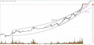 quote btcusd bitcoin price analysis bitcoin rests at tipping point before
