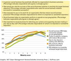 moving beyond marketing generating social business value across