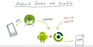 building android with gradle michael s