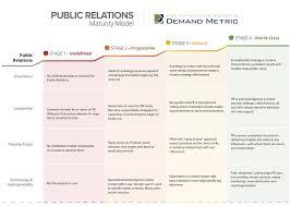 public relations maturity model demand metric