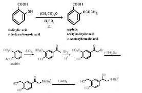 synthesis of albuterol racemic and enantiomer