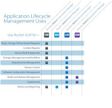 application lifecycle management software rocket software
