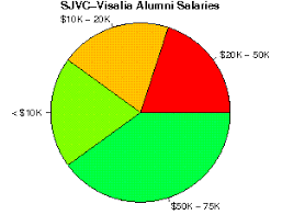 san joaquin valley college online san joaquin valley college visalia studentsreview alumni
