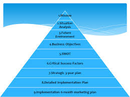 strategic planning template strategic planning and marketing