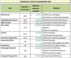 seamstress jobs best future jobs and most endangered jobs the next phase blogthe