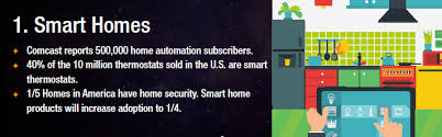Smart Home Technology Trends Top 5 Real Estate Technology Trends