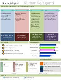 Best Resume Visual Presentation by Best Resume Visual Presentation It Job Cover Letter Format
