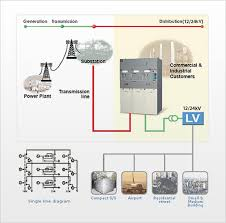 futuring smart energy lsis