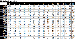 Increase Bench Press Chart 1 Rep Max Bench Calculator Best Benches