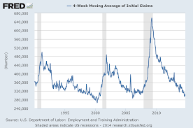 Jobless Claims by 3q 2014 In Review Bason Asset Management