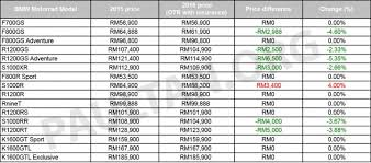bmw car price in malaysia 2016 bmw motorrad price list for malaysia released price drop