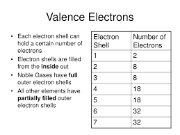 Electron Shells Worksheet Ppt Valence Electrons U0026 Bohr Diagrams Powerpoint Presentation