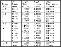 Logarithm Table Cmos Vlsi Implementation Of A Low Power Logarithmic Converter