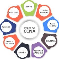 looking for ccna certification check all cisco ccna exam topics