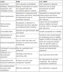 gaap useful life table us gaap vs ifrs accounting pinterest cpa exam and craft
