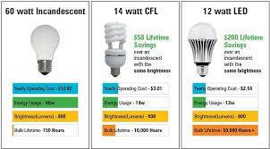 home lighting the difference between watts and lumens