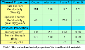 material thermal conductivity table comparing the impact of different heat sink materials on