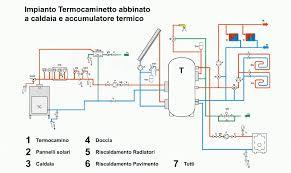 caldaia a pellet per riscaldamento a pavimento riscaldamento legna o gas archivio energeticambiente it