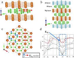 phonon anomalies predict superconducting t c for alb 2 type