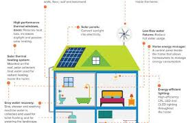 zero net energy homes infographic what the net zero homes of the future will look like