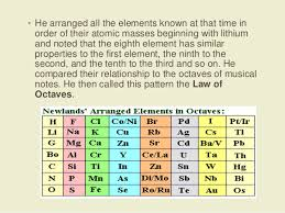 Cr On The Periodic Table Development Of The Periodic Table