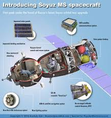 soyuz ms first flight iss expedition 48 science u0026 spaceflight