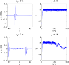 photonics free full text dynamics of a low dimensional model