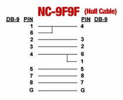 port u0026 cable pinouts