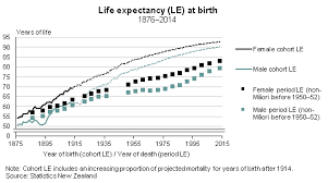 life expectancy tables 2016 cohort life expectancy the best measure of average lifespan