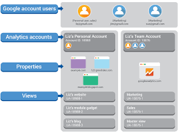 example account structures analytics help