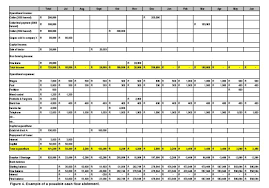 Farm Record Keeping Spreadsheets by The Of Block Records And The Flow Statement As An