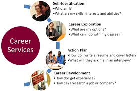 How Can I Do A Resume Saint Mary U0027s University Career Services Current Students