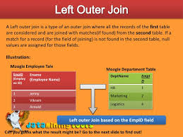 Joining Tables In Sql Ms Sql Server Joining Databases