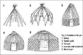 tende yurta sulla yurta nomadizziamoci