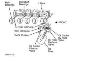 chevy 350 oil cooler diagram petaluma