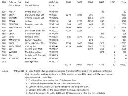 solstice production numbers by year by color pontiac solstice forum