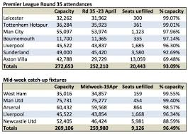 tottenham wembley seating plan away fans leicester and spurs fans top attendance table arsenal show mid week