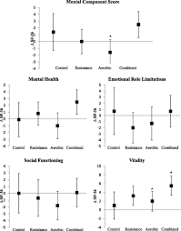 exercise training and quality of life in individuals with type 2