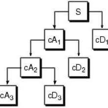 tutorial wavelet matlab figure 2 the process of discrete wavelet transform dwt from