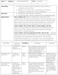 creative curriculum planning sample plans showing one u0027s