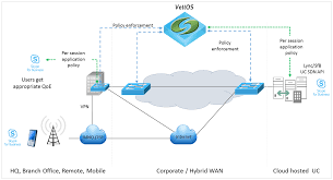 leveraging sd wan for real time service quality for skype for