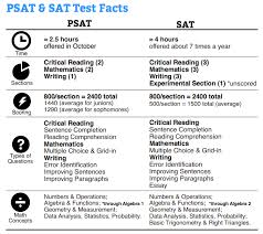 what are the differences and similarities between the psat and