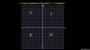 quadrants of the coordinate plane video khan academy