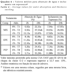Favorito Evaluation of three mat structures and three phenolic resin levels  &RU58