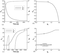 a numerical simulation of columnar solidification influence of