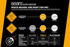 Brake And Light Inspection Price Brake Service U0026 Repair Sears Auto Center