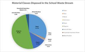 waste composition waste reduction