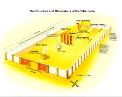 Dimension Of The Table Measurements For Outer Court Wall Tabernacle Temple Builders