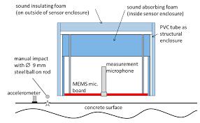 sensors free full text mems microphone array sensor for air