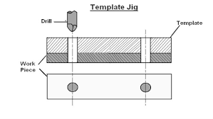 Template Jig drilling jigs industrial engineering manufacturing materials